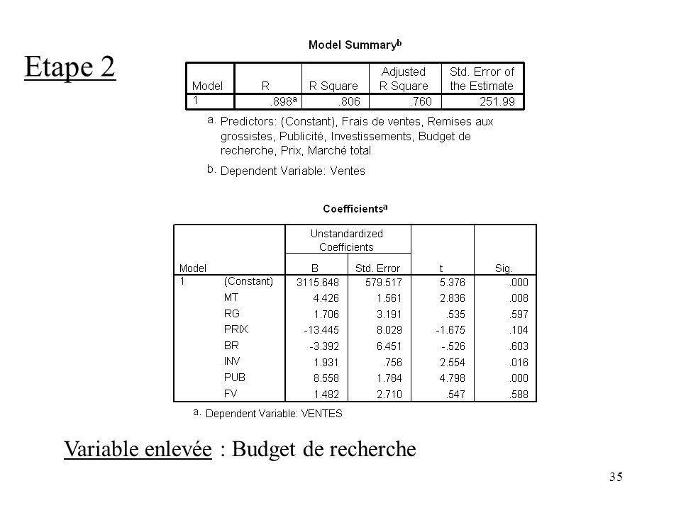 35 Etape 2 Variable enlevée : Budget de recherche