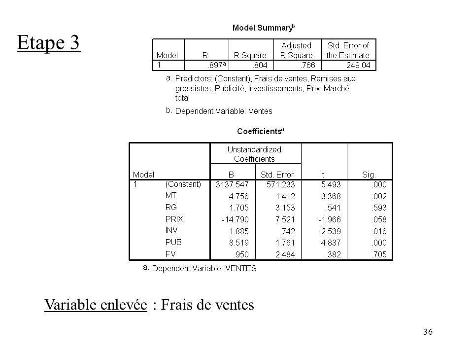 36 Etape 3 Variable enlevée : Frais de ventes