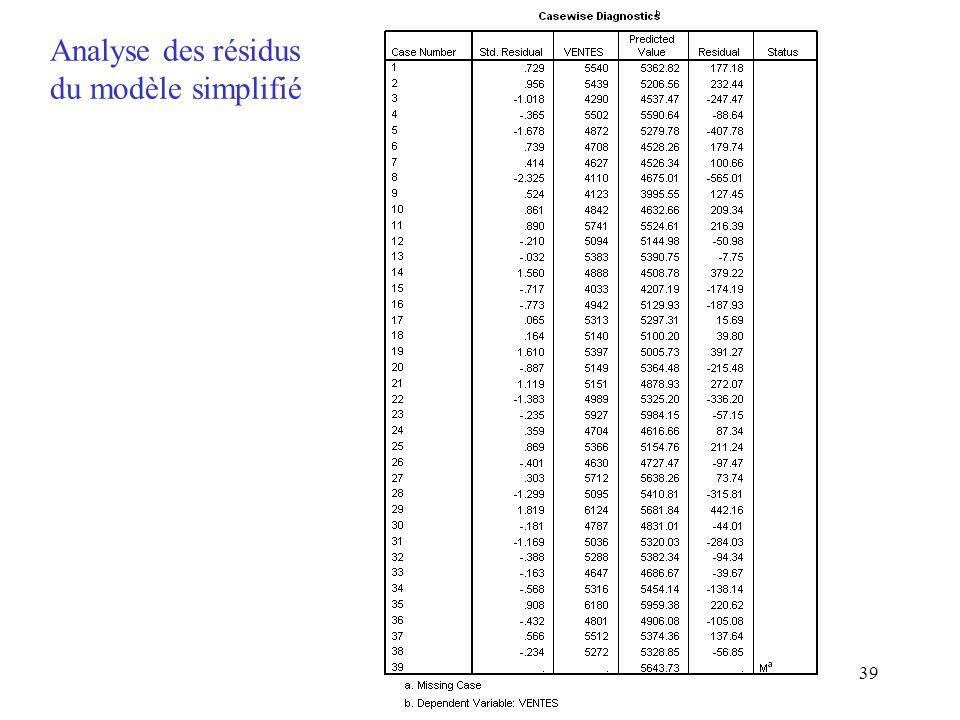 39 Analyse des résidus du modèle simplifié