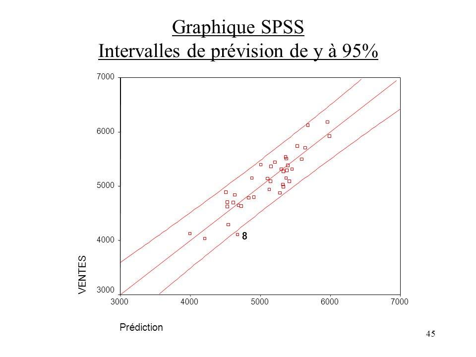 45 Graphique SPSS Intervalles de prévision de y à 95% Prédiction 70006000500040003000 VENTES 7000 6000 5000 4000 3000 8