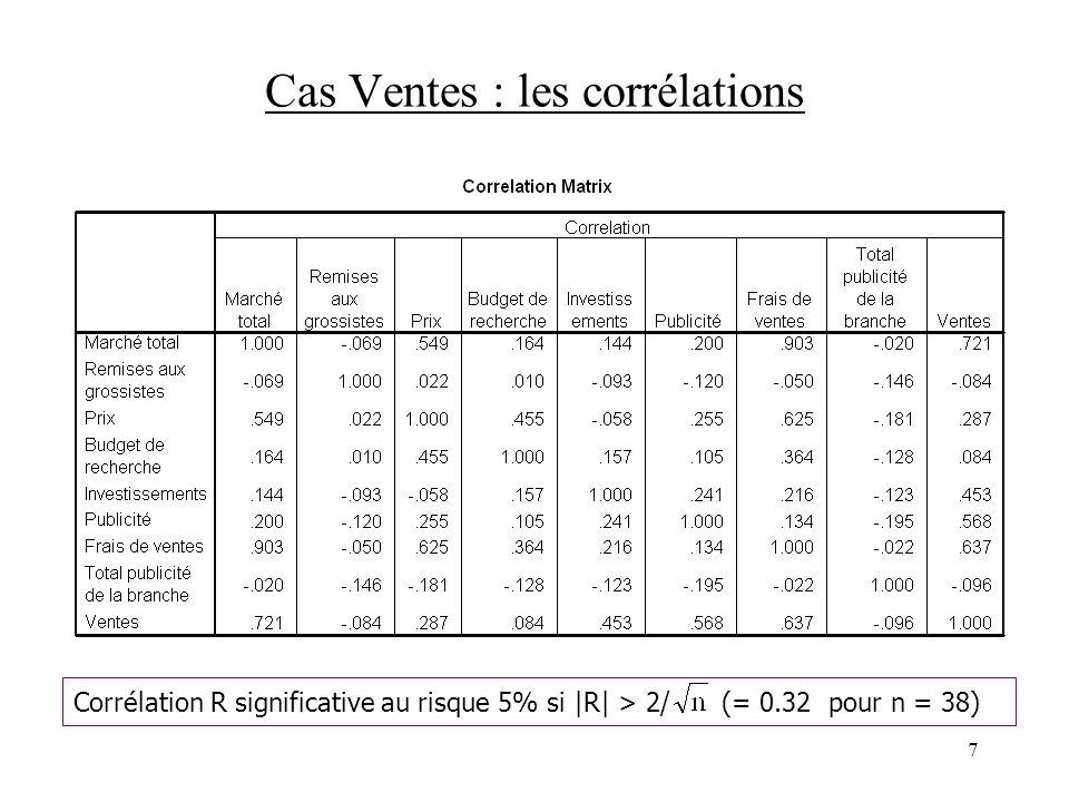 7 Cas Ventes : les corrélations Corrélation R significative au risque 5% si |R| > 2/ (= 0.32 pour n = 38)