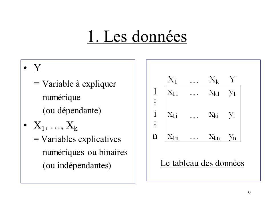 9 1. Les données Y = Variable à expliquer numérique (ou dépendante) X 1, …, X k = Variables explicatives numériques ou binaires (ou indépendantes) Le