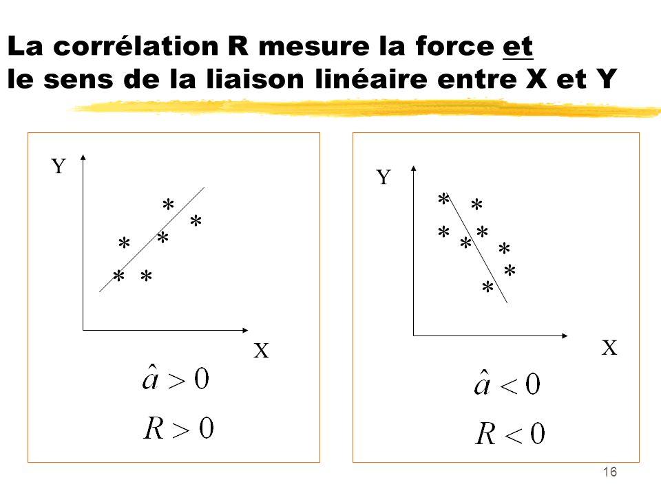 16 La corrélation R mesure la force et le sens de la liaison linéaire entre X et Y ** * * * * * * * * X Y X Y * * * *