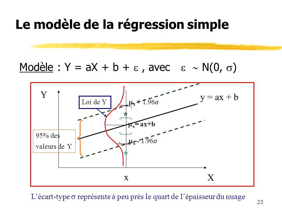 23 Le modèle de la régression simple Modèle : Y = aX + b +, avec N(0, ) X Y y = ax + b x x = ax+b x + 1.96 x - 1.96 95% des valeurs de Y Loi de Y * *