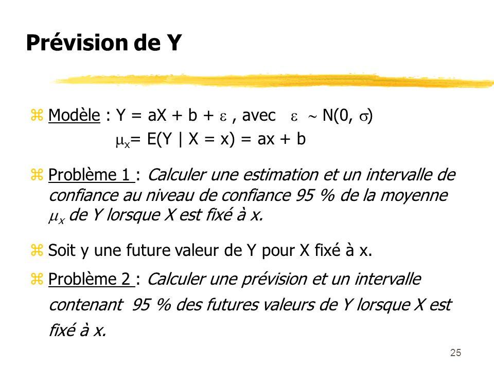 25 Prévision de Y zModèle : Y = aX + b +, avec N(0, ) x = E(Y | X = x) = ax + b zProblème 1 : Calculer une estimation et un intervalle de confiance au