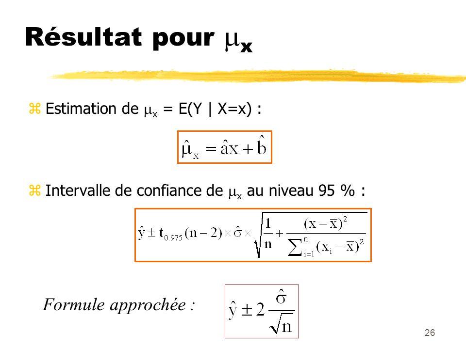 26 Résultat pour x zEstimation de x = E(Y | X=x) : zIntervalle de confiance de x au niveau 95 % : Formule approchée :