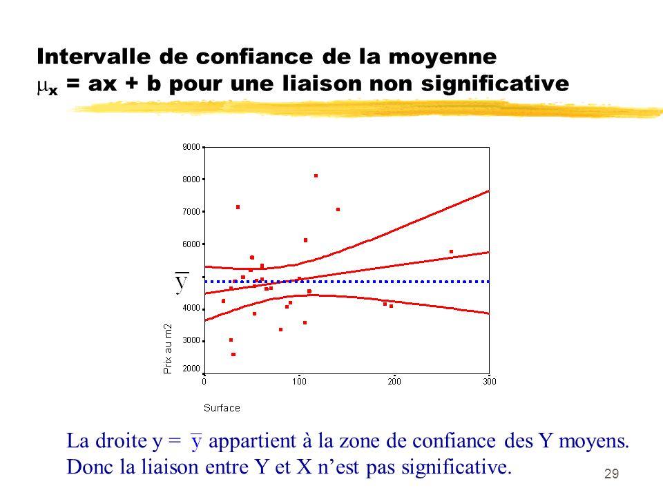 29 Intervalle de confiance de la moyenne x = ax + b pour une liaison non significative La droite y = appartient à la zone de confiance des Y moyens. D