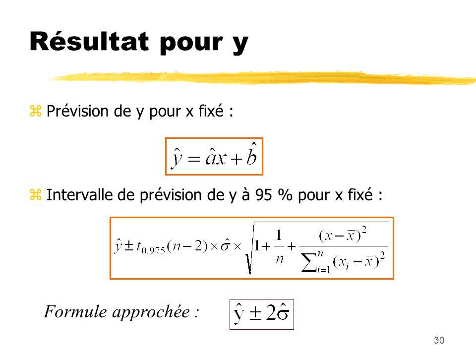 30 Résultat pour y zPrévision de y pour x fixé : zIntervalle de prévision de y à 95 % pour x fixé : Formule approchée :