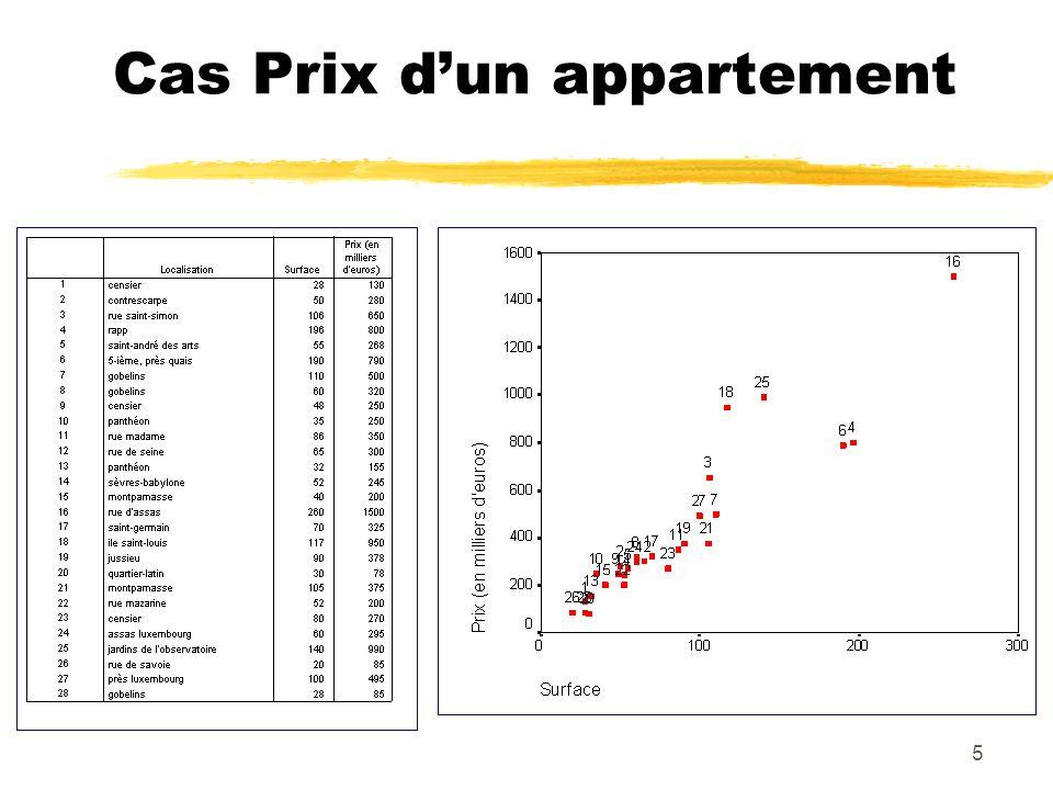 6 Identification des outliers au niveau du Prix au mètre carré 28N = Prix du mètre carré 9000 8000 7000 6000 5000 4000 3000 2000 Jardins de l observatoire Panthéon (10) Ile saint-louis