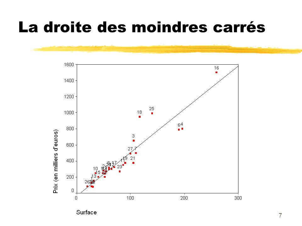 28 Résultat graphique pour les intervalles de confiance Prix vs Surface (28 obs.) : Intervalle de confiance à 95%