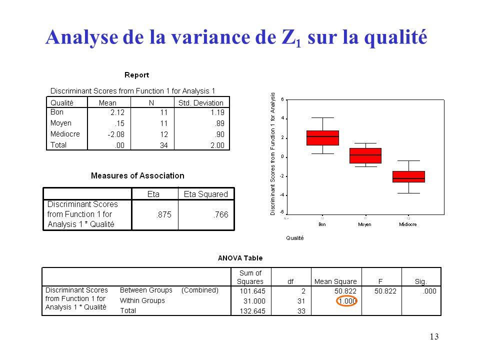 13 Analyse de la variance de Z 1 sur la qualité