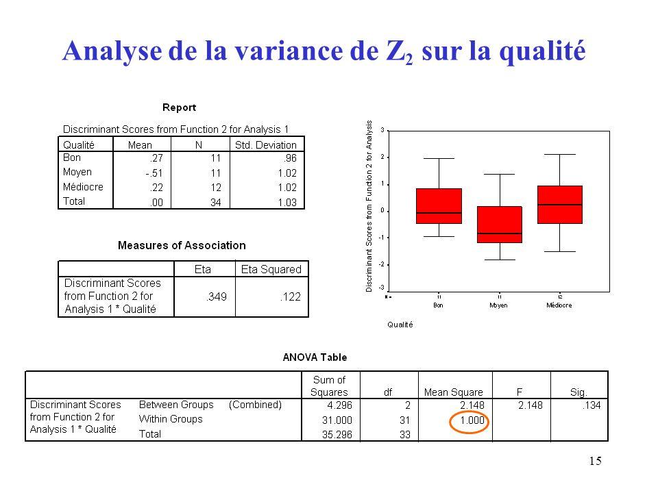 15 Analyse de la variance de Z 2 sur la qualité