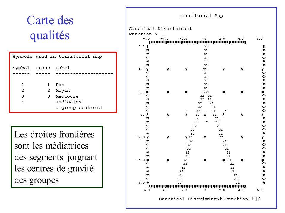 18 Carte des qualités Symbols used in territorial map Symbol Group Label ------ ----- -------------------- 1 1 Bon 2 2 Moyen 3 3 Médiocre * Indicates