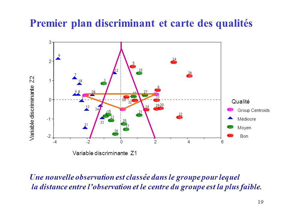 19 Premier plan discriminant et carte des qualités Une nouvelle observation est classée dans le groupe pour lequel la distance entre lobservation et l