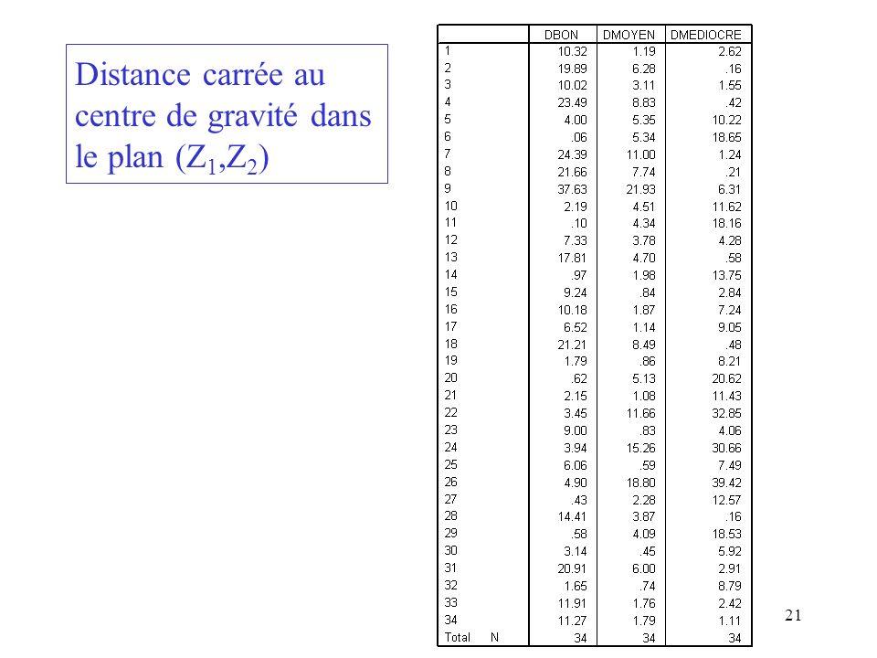 21 Distance carrée au centre de gravité dans le plan (Z 1,Z 2 )