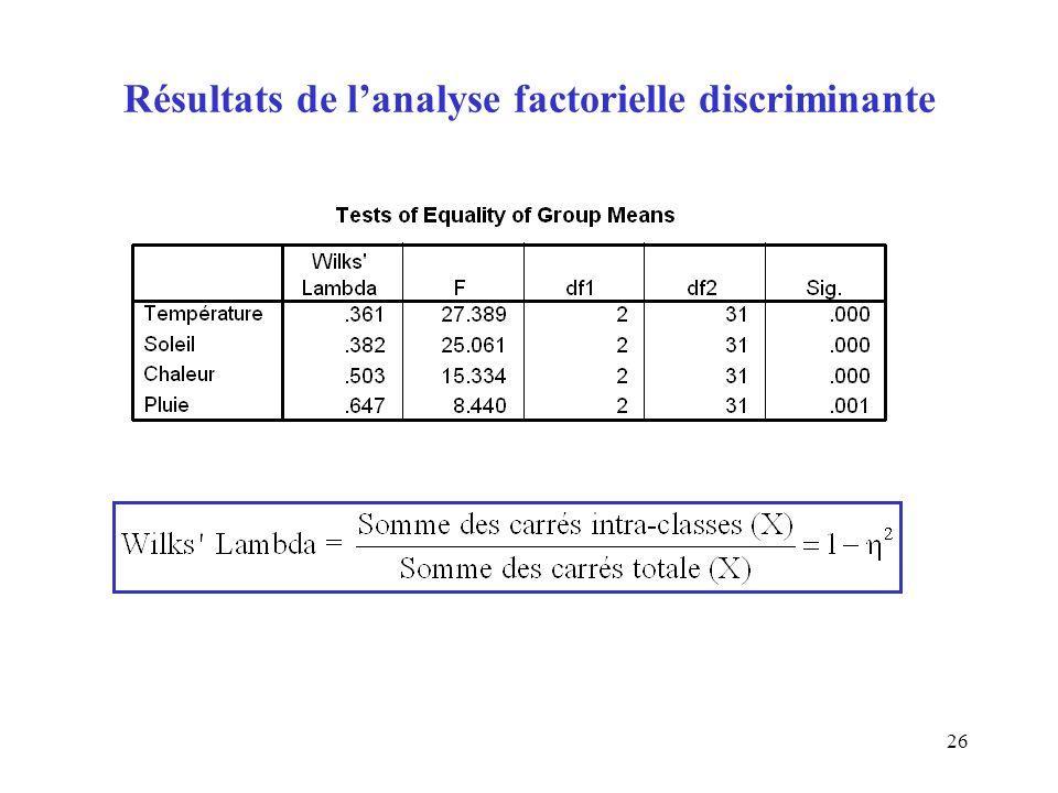 26 Résultats de lanalyse factorielle discriminante
