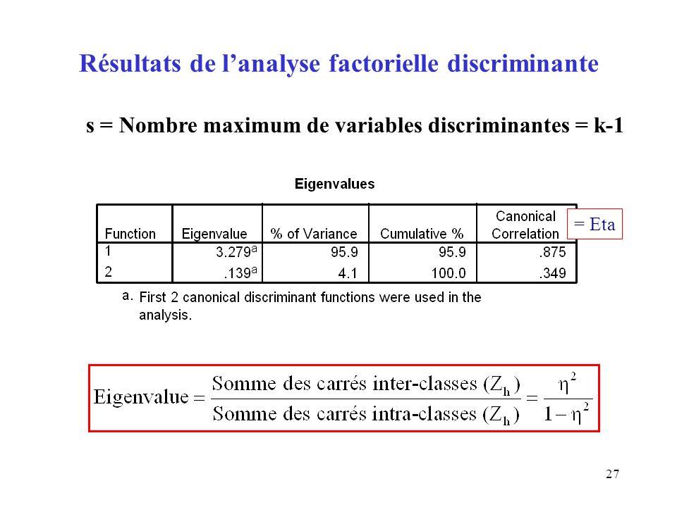 27 Résultats de lanalyse factorielle discriminante s = Nombre maximum de variables discriminantes = k-1 = Eta