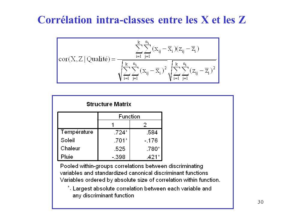 30 Corrélation intra-classes entre les X et les Z