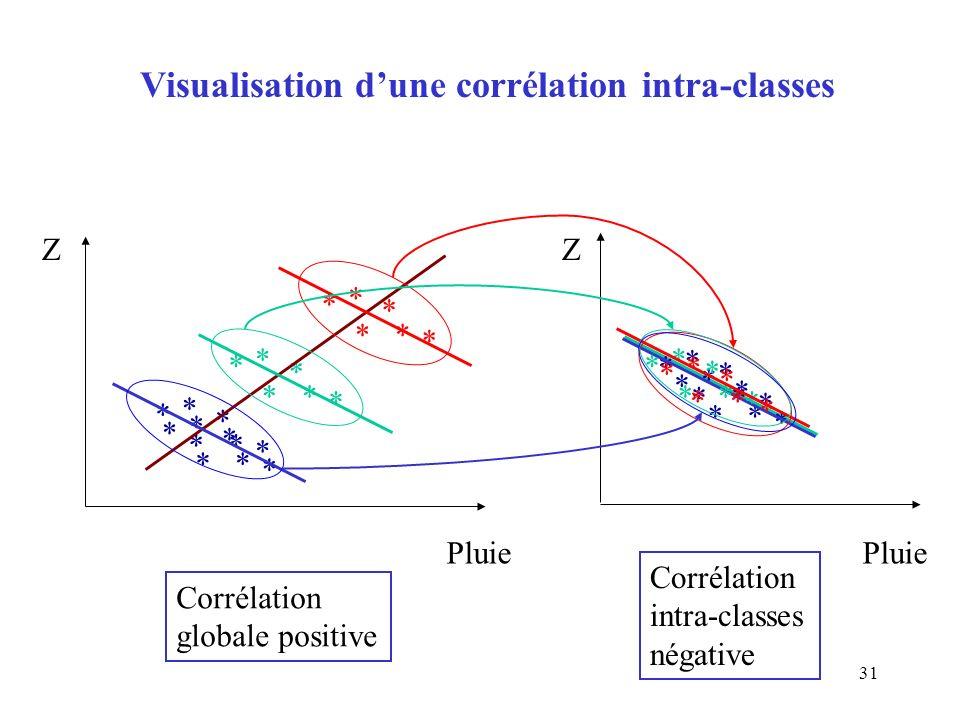 31 * * * * * * * * * * * * * * * * * * Z Pluie * * * * * * * * * * * * * * * * * * Z * * * * * * * * * * * * Visualisation dune corrélation intra-clas