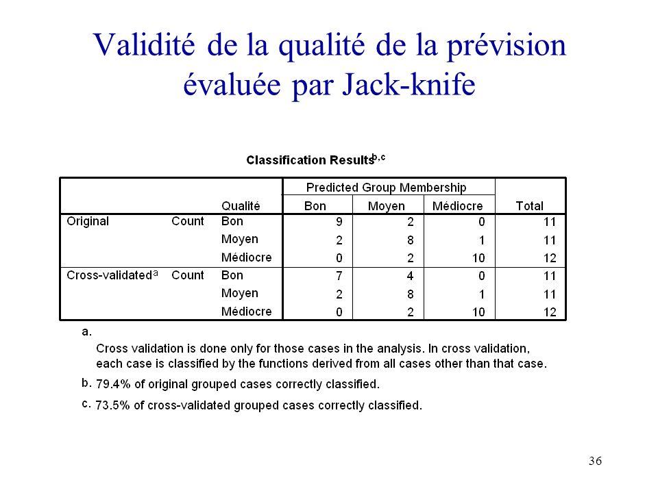 36 Validité de la qualité de la prévision évaluée par Jack-knife