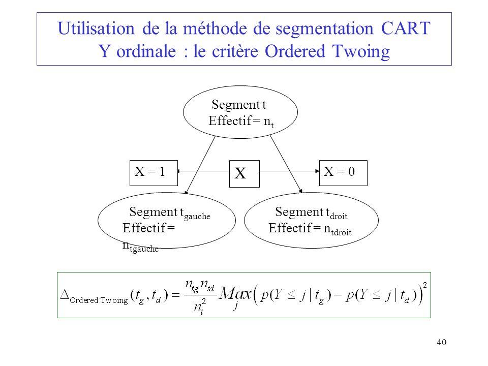 40 Utilisation de la méthode de segmentation CART Y ordinale : le critère Ordered Twoing Segment t Effectif = n t Segment t droit Effectif = n tdroit