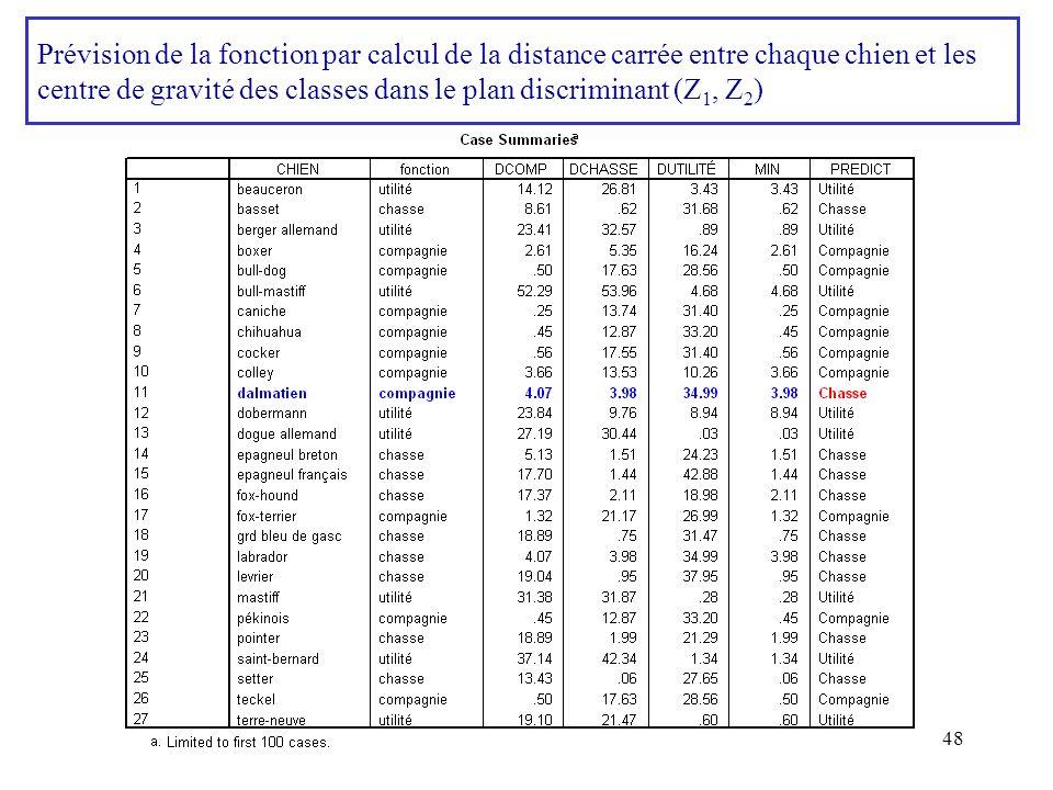 48 Prévision de la fonction par calcul de la distance carrée entre chaque chien et les centre de gravité des classes dans le plan discriminant (Z 1, Z