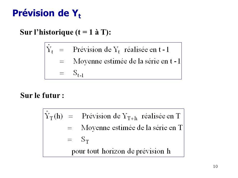 10 Prévision de Y t Sur lhistorique (t = 1 à T): Sur le futur :