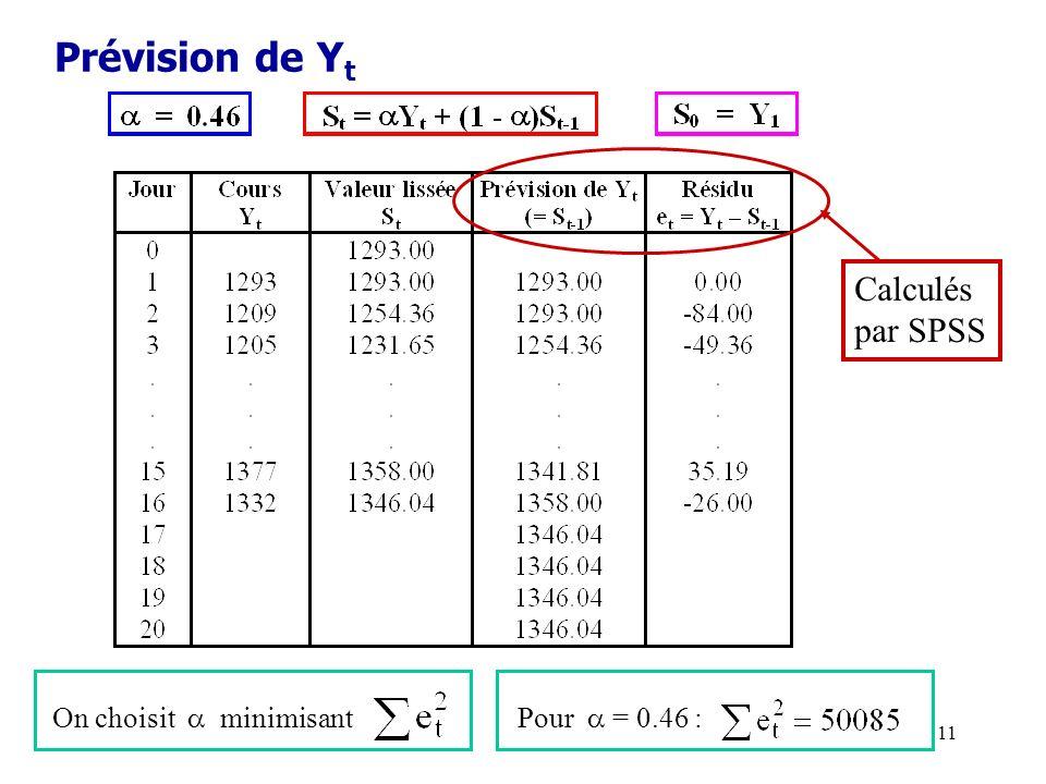 11 Prévision de Y t On choisit minimisant Pour = 0.46 : Calculés par SPSS