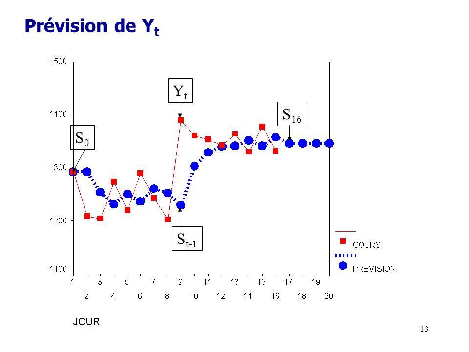 13 Prévision de Y t YtYt S t-1 S 16 S0S0