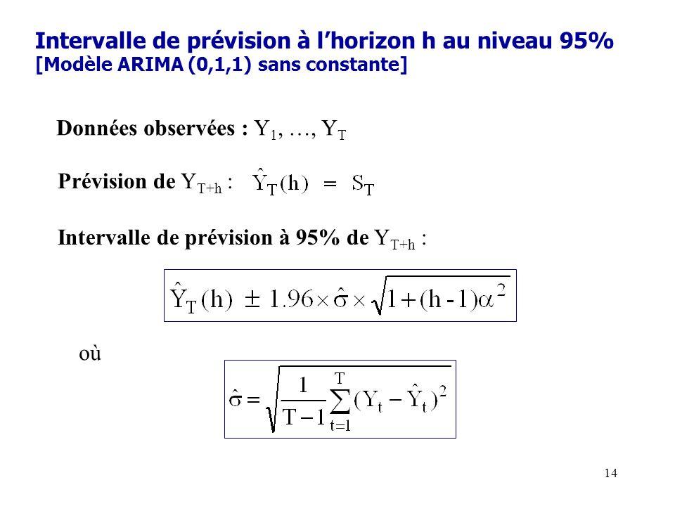 14 Intervalle de prévision à lhorizon h au niveau 95% [Modèle ARIMA (0,1,1) sans constante] Données observées : Y 1, …, Y T Prévision de Y T+h : Inter