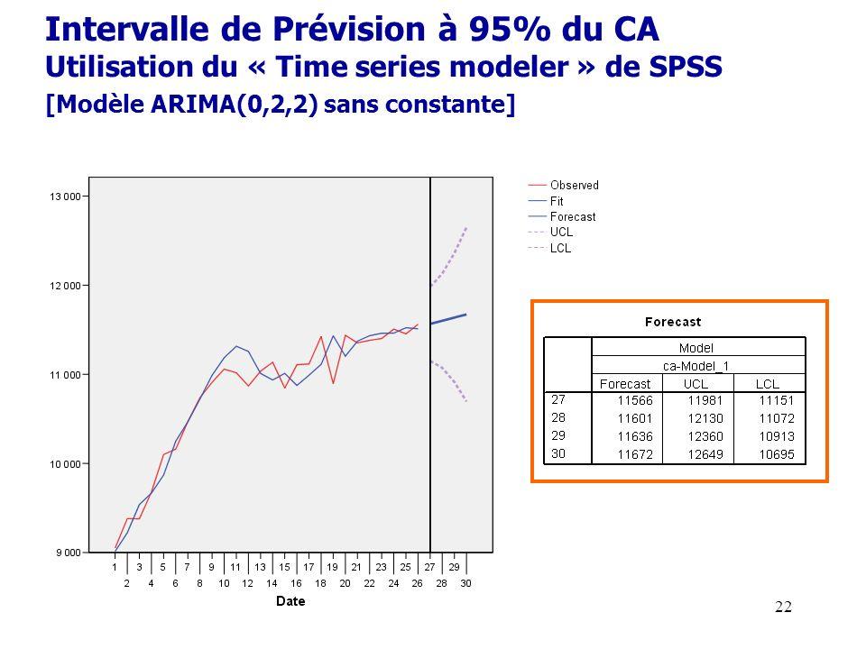 22 Intervalle de Prévision à 95% du CA Utilisation du « Time series modeler » de SPSS [Modèle ARIMA(0,2,2) sans constante]