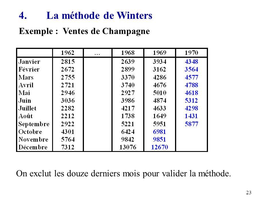 23 4.La méthode de Winters Exemple : Ventes de Champagne On exclut les douze derniers mois pour valider la méthode.