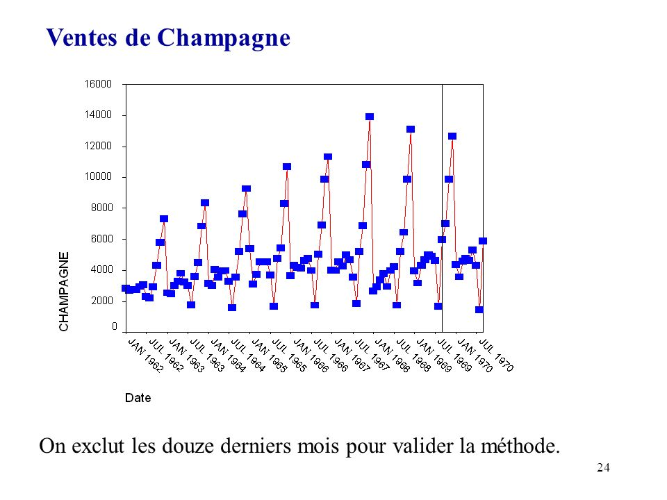 24 Ventes de Champagne On exclut les douze derniers mois pour valider la méthode.