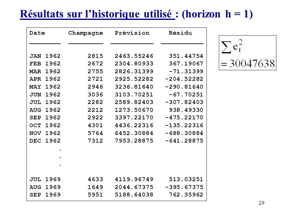 29 Résultats sur lhistorique utilisé : (horizon h = 1) Date Champagne Prévision Résidu ________ _________ ___________ ___________ JAN 1962 2815 2463.5