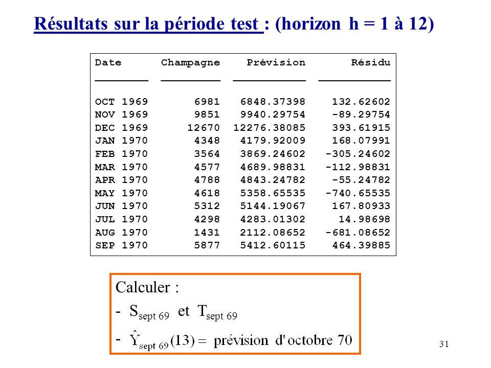 31 Résultats sur la période test : (horizon h = 1 à 12) Date Champagne Prévision Résidu ________ _________ ___________ ___________ OCT 1969 6981 6848.
