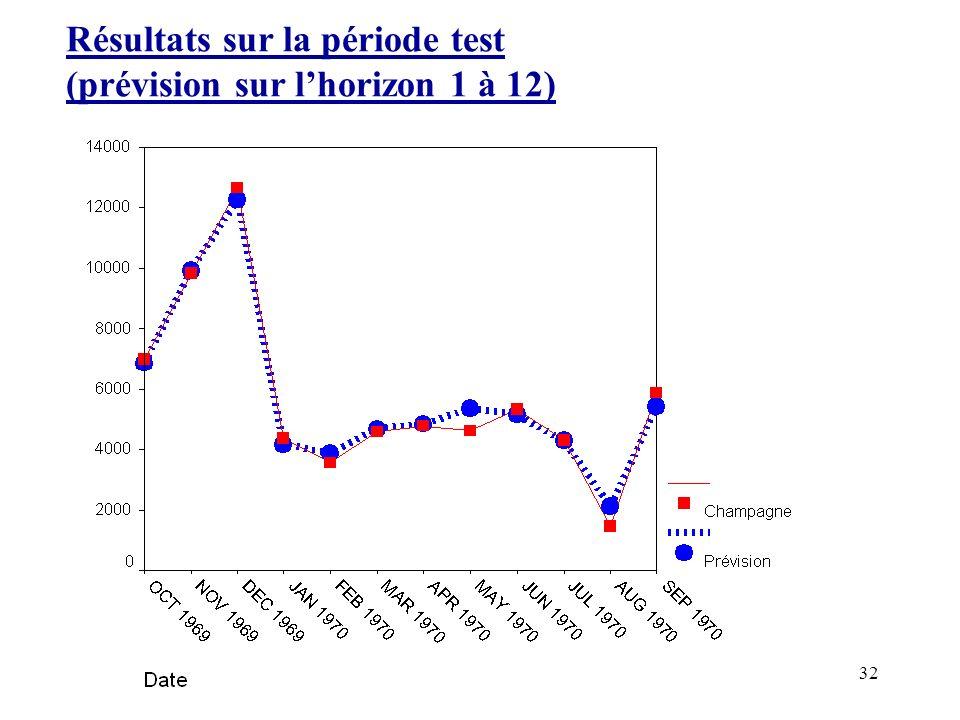 32 Résultats sur la période test (prévision sur lhorizon 1 à 12)
