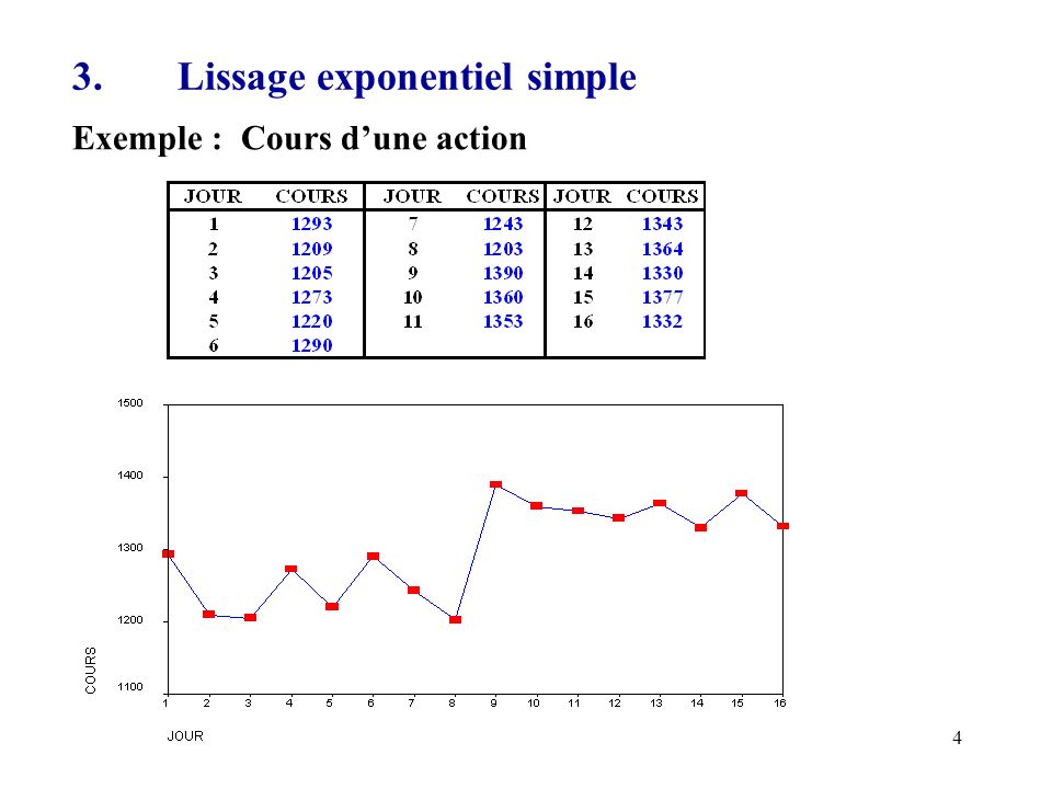 4 3.Lissage exponentiel simple Exemple : Cours dune action