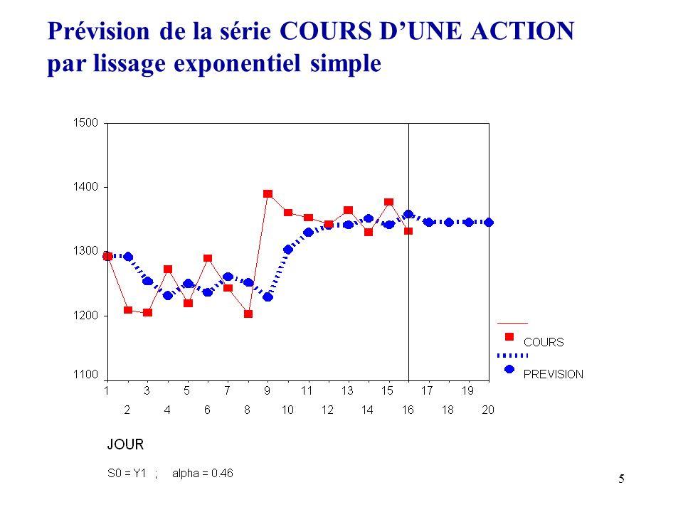 5 Prévision de la série COURS DUNE ACTION par lissage exponentiel simple