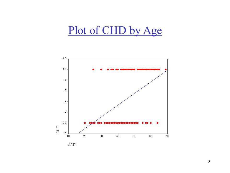 8 Plot of CHD by Age