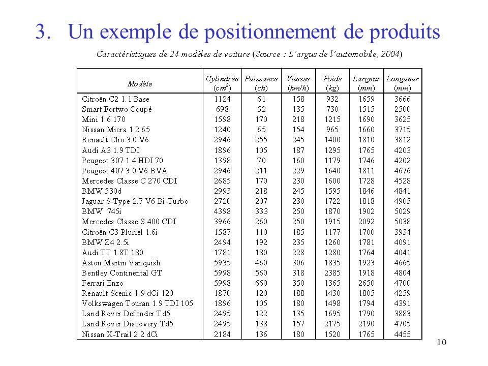 10 3. Un exemple de positionnement de produits