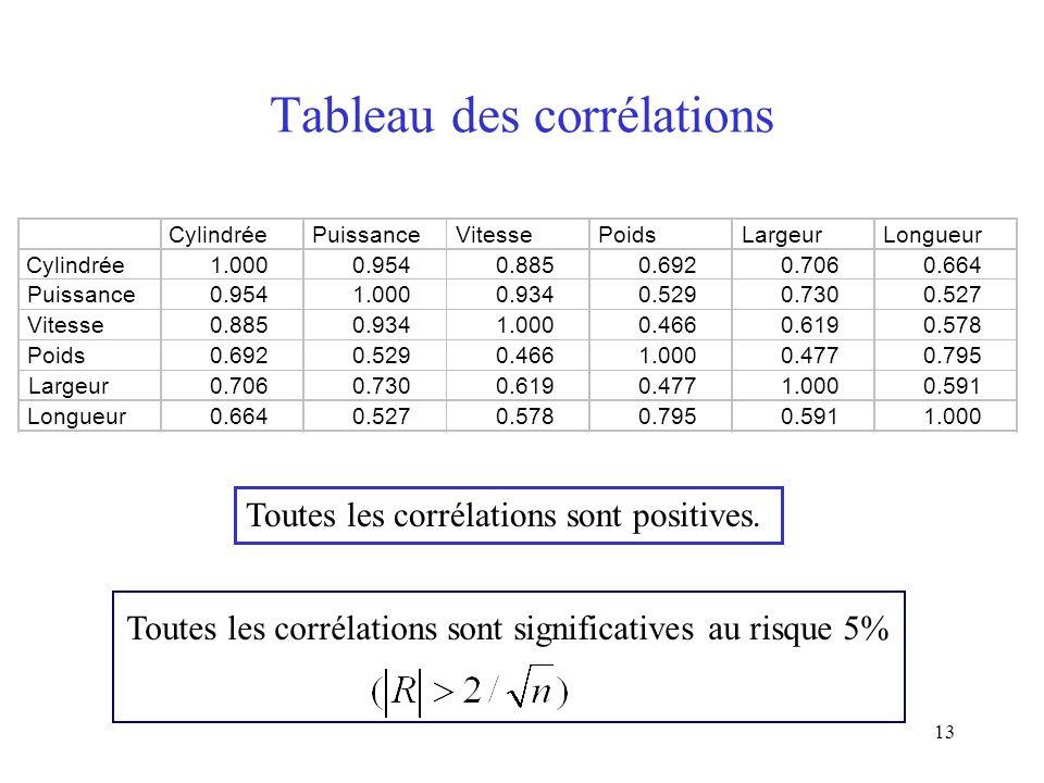 13 Tableau des corrélations Toutes les corrélations sont positives. CylindréePuissanceVitessePoidsLargeurLongueur Cylindrée1.0000.9540.8850.6920.7060.