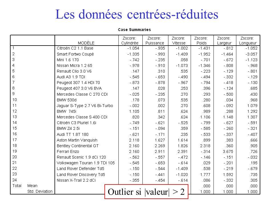 15 Les données centrées-réduites Outlier si |valeur| > 2