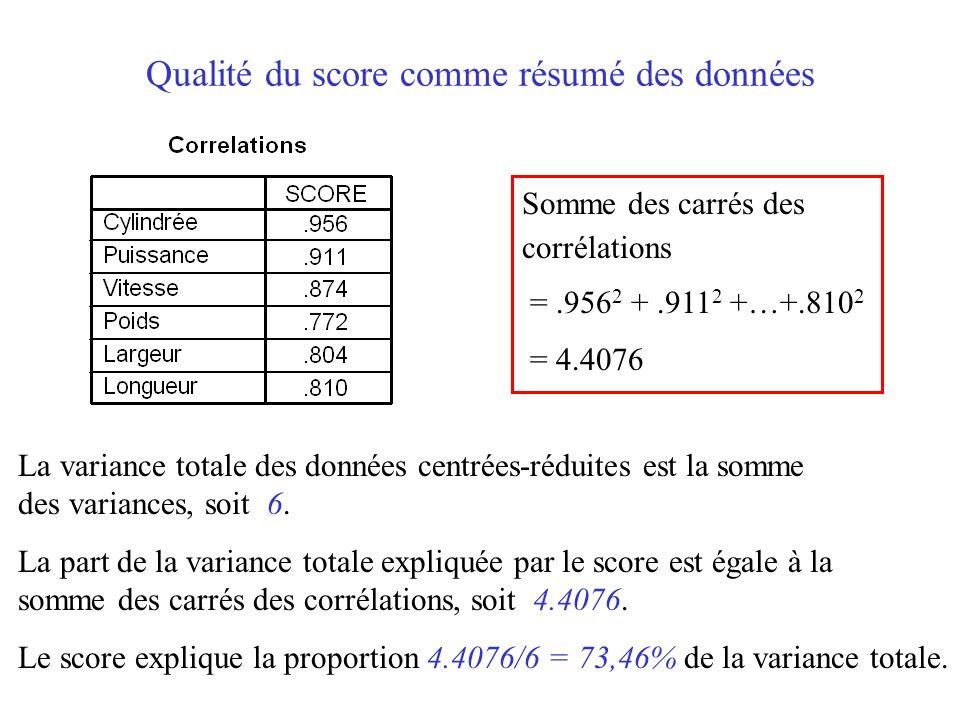 17 Qualité du score comme résumé des données Somme des carrés des corrélations =.956 2 +.911 2 +…+.810 2 = 4.4076 La variance totale des données centr