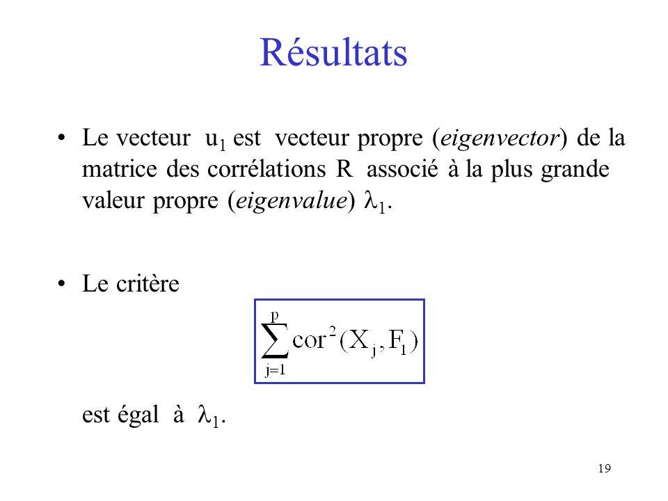 19 Résultats Le vecteur u 1 est vecteur propre (eigenvector) de la matrice des corrélations R associé à la plus grande valeur propre (eigenvalue) 1. L