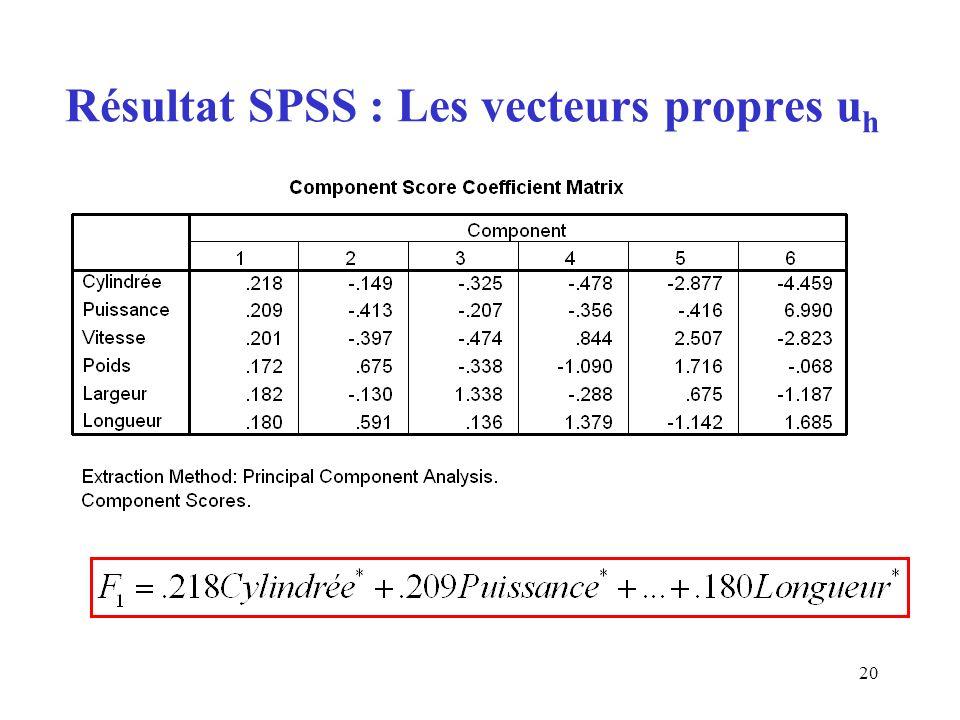 20 Résultat SPSS : Les vecteurs propres u h