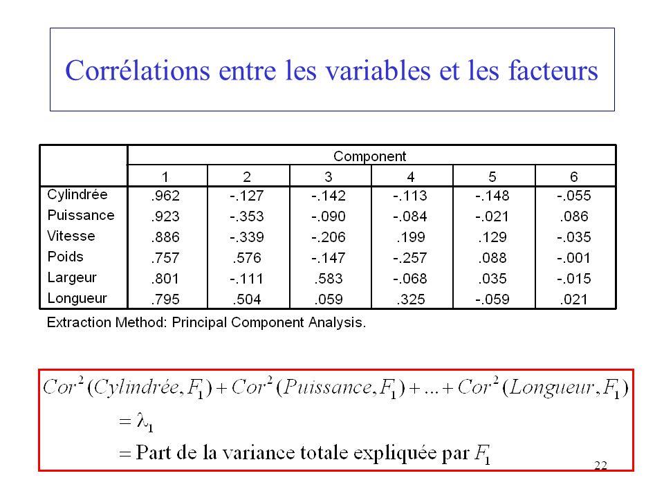 22 Corrélations entre les variables et les facteurs