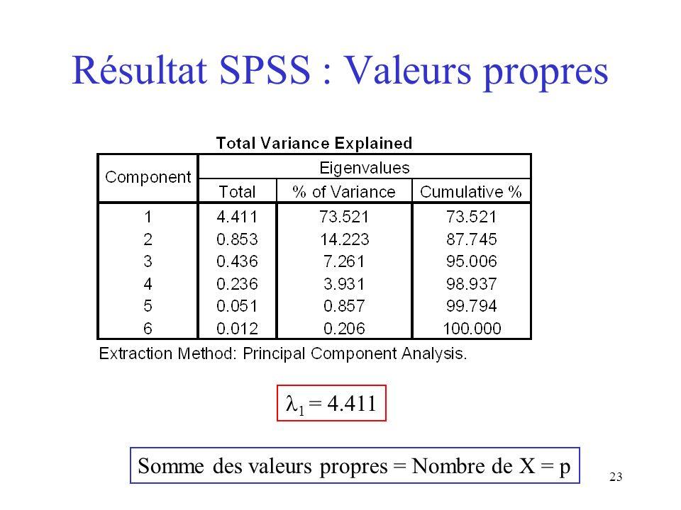 23 Résultat SPSS : Valeurs propres Somme des valeurs propres = Nombre de X = p 1 = 4.411