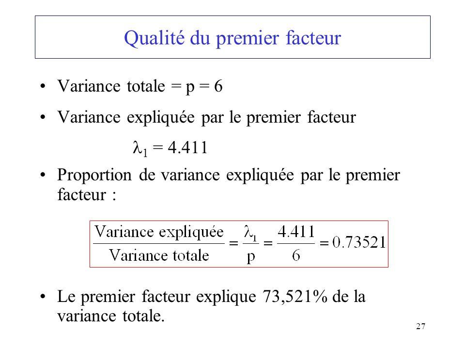 27 Variance totale = p = 6 Variance expliquée par le premier facteur 1 = 4.411 Proportion de variance expliquée par le premier facteur : Le premier fa