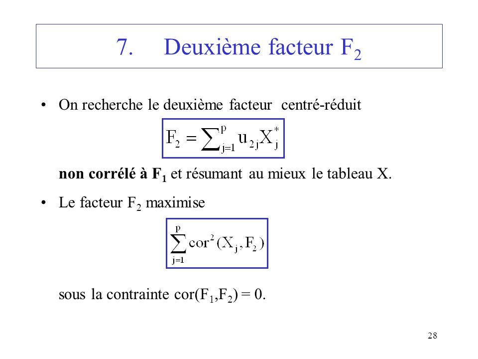 28 7.Deuxième facteur F 2 On recherche le deuxième facteur centré-réduit non corrélé à F 1 et résumant au mieux le tableau X. Le facteur F 2 maximise