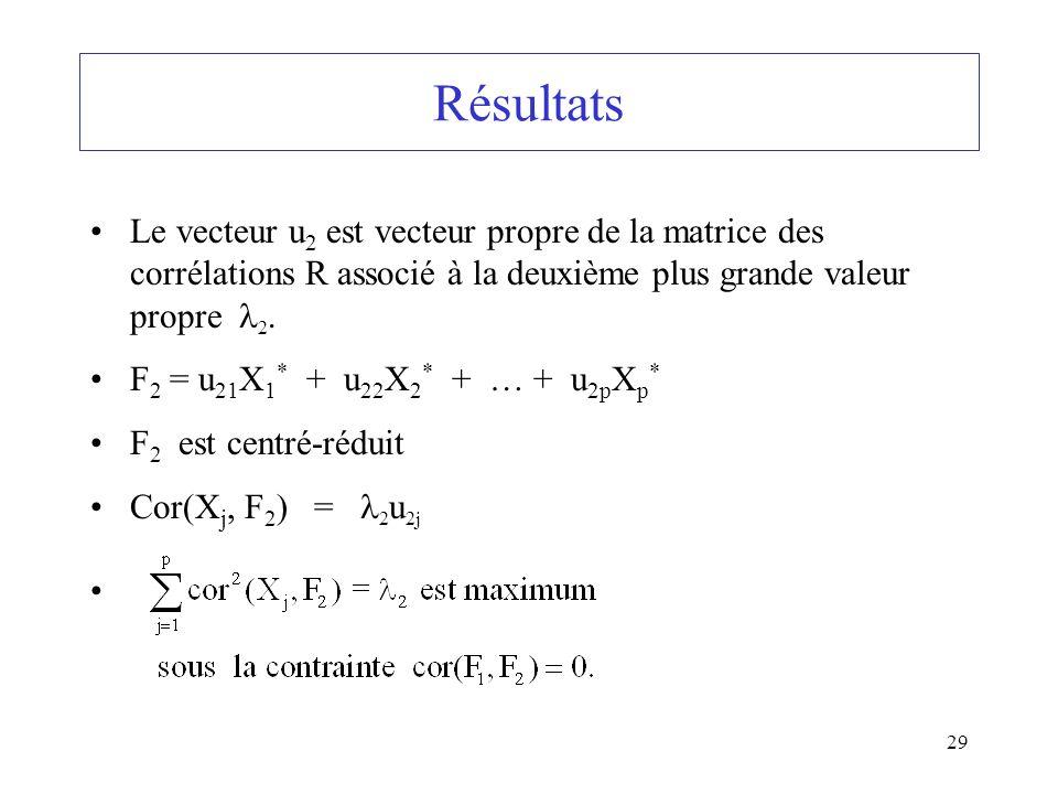 29 Résultats Le vecteur u 2 est vecteur propre de la matrice des corrélations R associé à la deuxième plus grande valeur propre 2. F 2 = u 21 X 1 * +